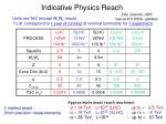 indicative physics reach