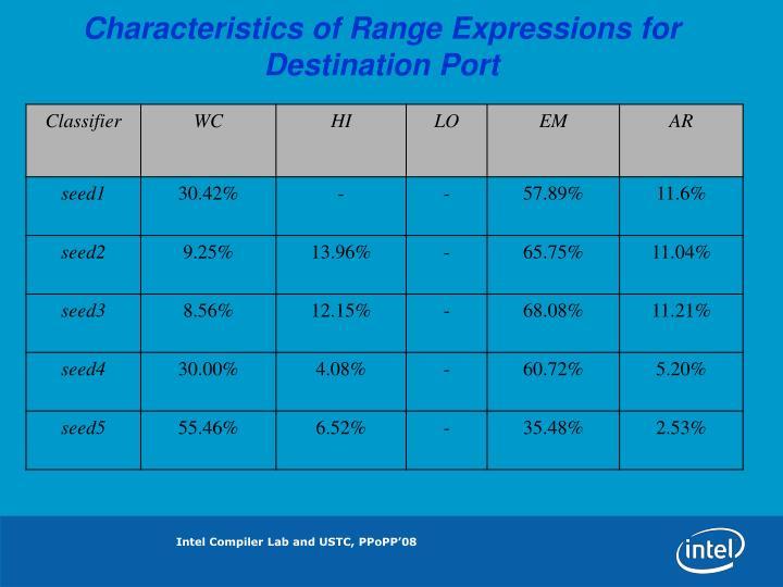 Characteristics of Range Expressions for Destination Port