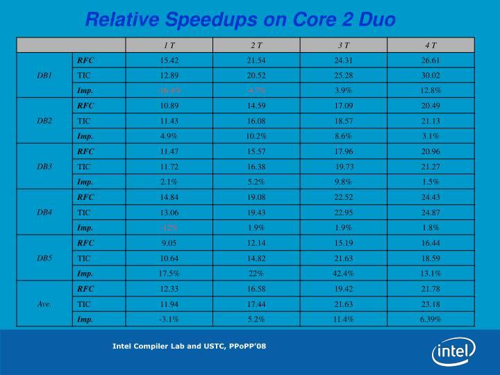 Relative Speedups on Core 2 Duo
