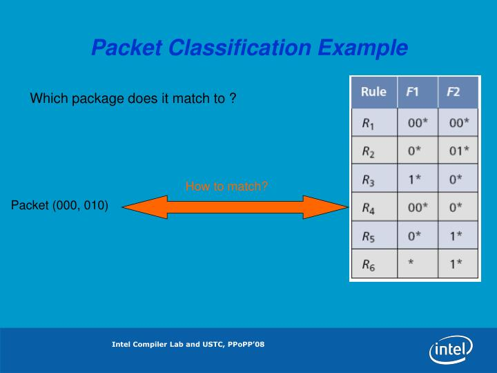 Packet Classification Example
