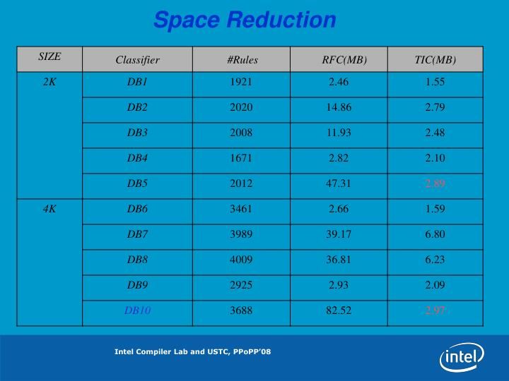 Space Reduction