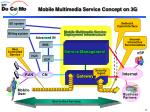 mobile multimedia service concept on 3g