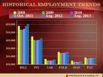 historical employment trends