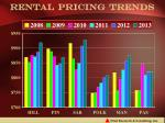 rental pricing trends