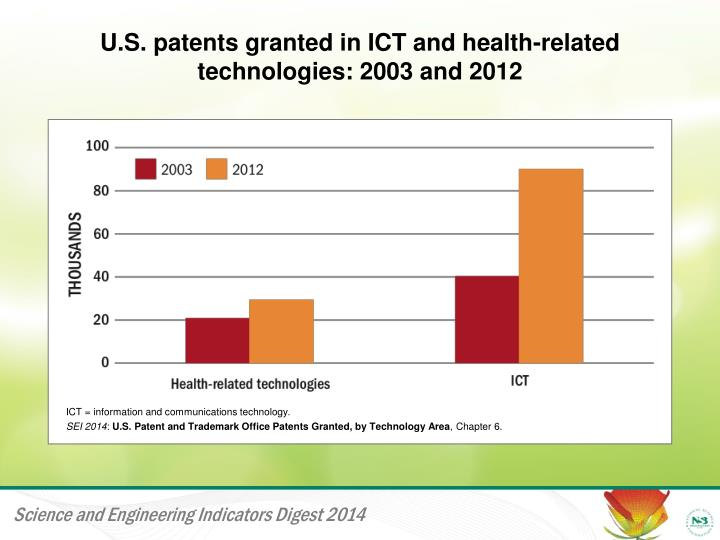 u s patents granted in ict and health related technologies 2003 and 2012 n.