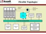 flexible topologies1