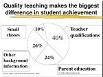 quality teaching makes the biggest difference in student achievement