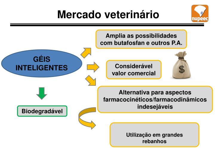 Mercado veterinário