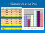 ii year results group wise