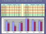ii year results mar 2009 and 2010 group wise