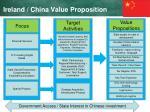 ireland china value proposition