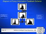 diagram of fuzzy information feedback scheme