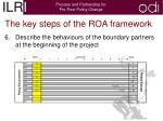 the key steps of the roa framework4