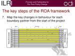 the key steps of the roa framework5