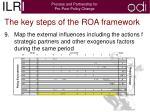 the key steps of the roa framework7