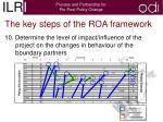 the key steps of the roa framework8