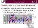 the key steps of the roa framework9