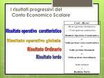 i risultati progressivi del conto economico scalare
