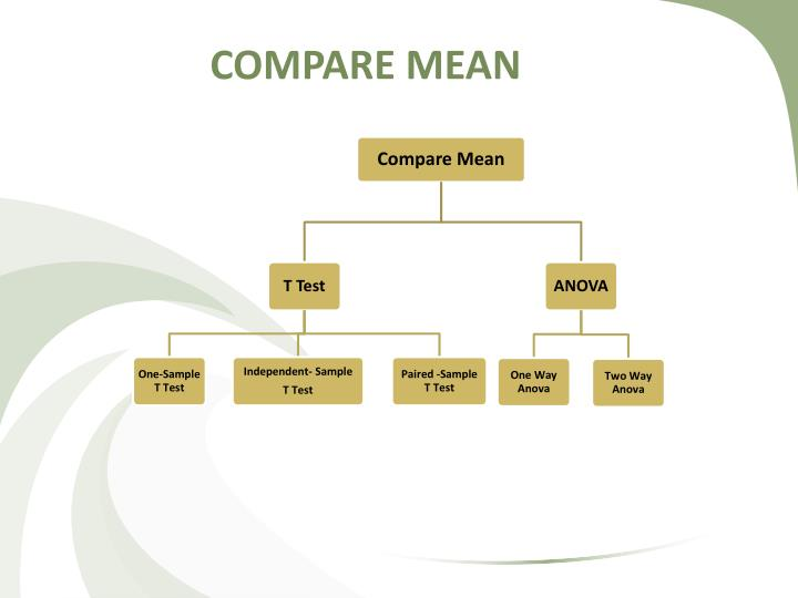 compare mean n.