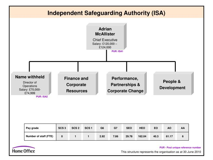 independent safeguarding authority isa n.