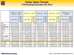 dollar sales trends