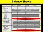 balance sheets1