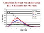 connection between real and detected ihs 5 platforms per 100 years