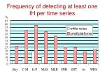 frequency of detecting at least one ih per time series