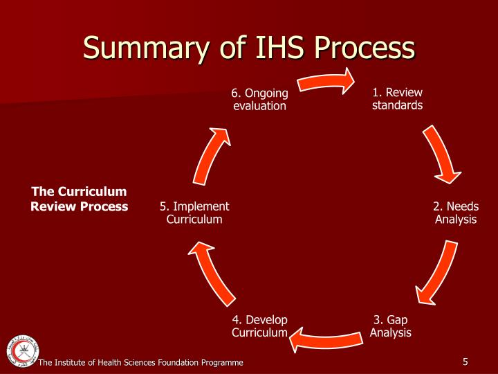 Summary of IHS Process