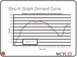 step 4 graph demand curve