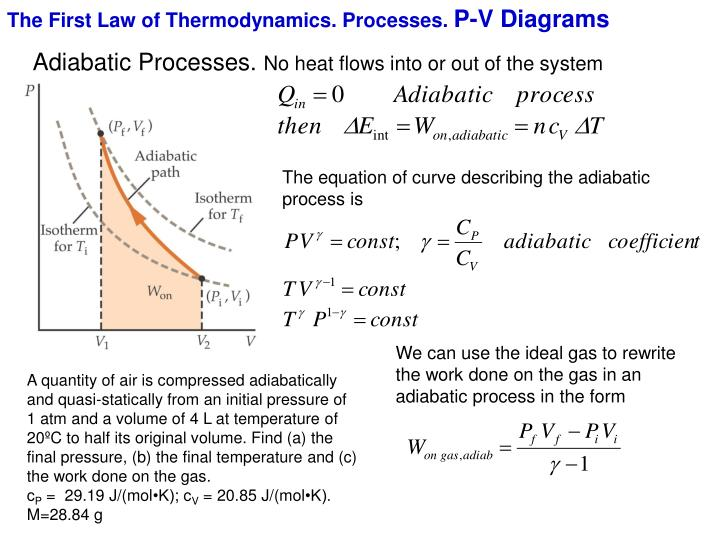 The First Law of Thermodynamics. Processes.