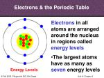 electrons the periodic table