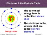 electrons the periodic table1