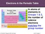 electrons the periodic table3