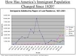 how has america s immigrant population changed since 1820