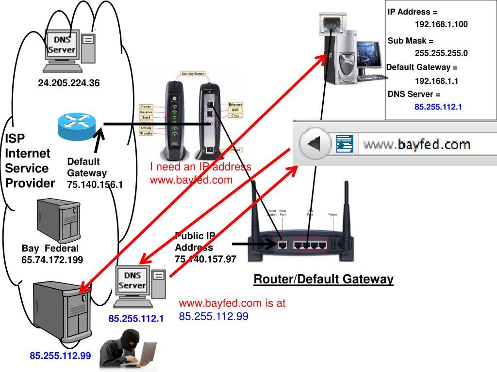 PPT - Networking Fundamentals - Part 2 PowerPoint