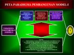 peta paradigma pembangunan model i