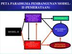 peta paradigma pembangunan model ii pemerataan