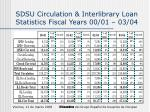 sdsu circulation interlibrary loan statistics fiscal years 00 01 03 04