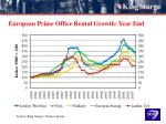 european prime office rental growth year en d