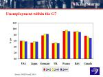 unemployment within the g7