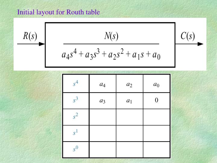 Initial layout for Routh table