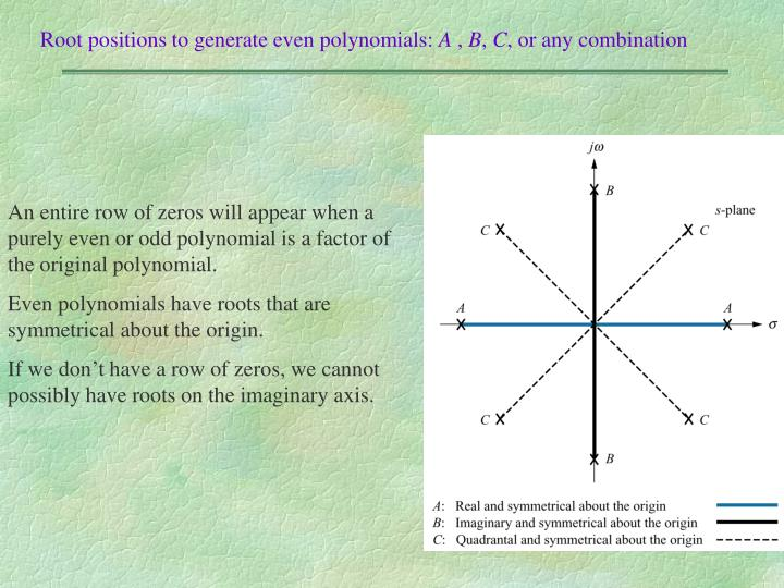 Root positions to generate even polynomials: