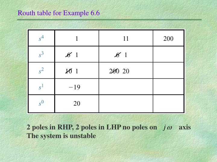 Routh table for Example 6.6