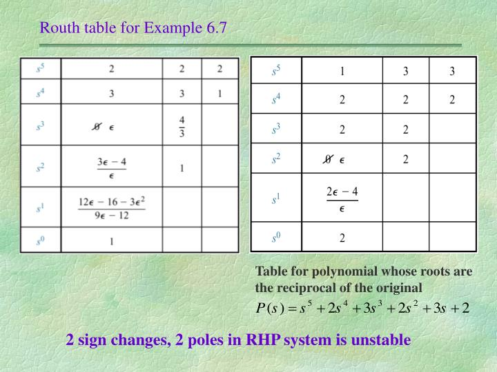 Routh table for Example 6.7