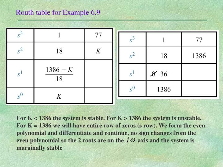 Routh table for Example 6.9