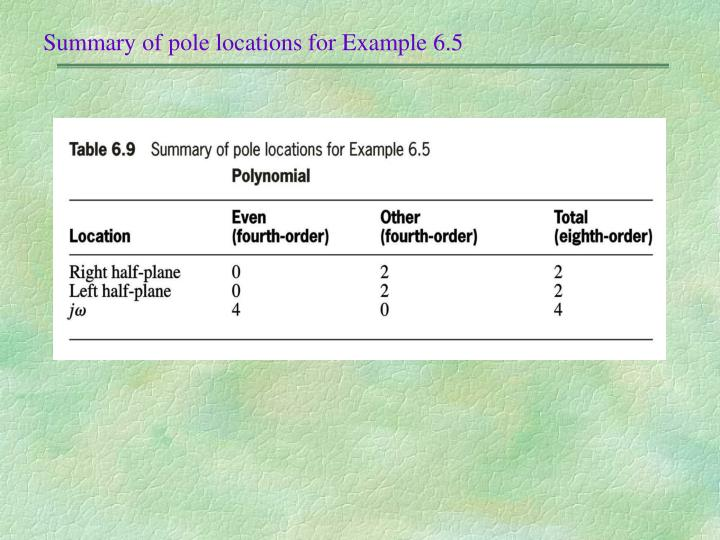 Summary of pole locations for Example 6.5