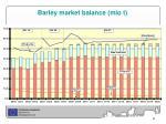 barley market balance mio t