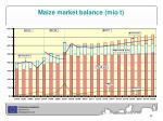 maize market balance mio t