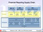 financial reporting supply chain